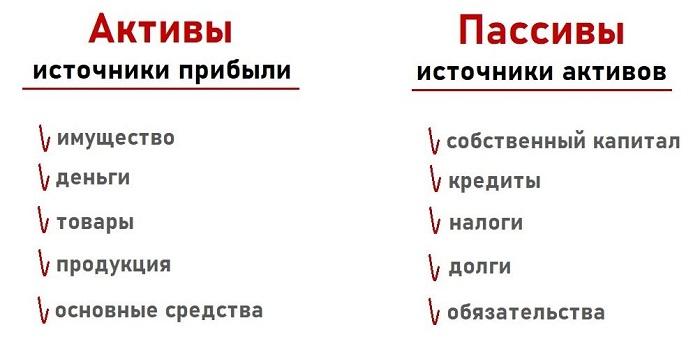 Урок 2. Понятие активов и пассивов в бухучете простыми словами на примерах
